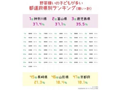 <1月31日は「愛菜の日」子どもの野菜に対する全国意識調査>野菜嫌いの子どもが最も多い県は「神奈川県」野菜好きの子どもが最も多い県は「山形県」と判明