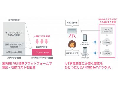国内初・IoT家電に必要なシステムを標準パッケージに 「NOID IoTクラウド」パートナー募集を開始