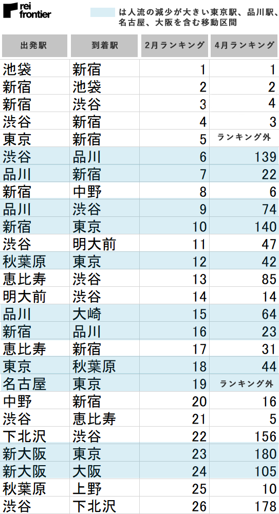 【COVID-19関連データ】機械学習を用いた乗降駅ランキング