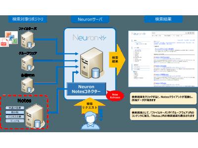 ネオアクシス、企業内検索エンジン「Neuron」でNotesコンテンツの検索を可能とする「Neuron Notes コネクター」の提供を開始