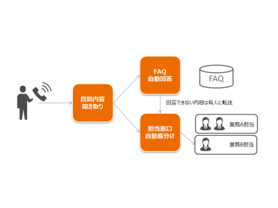 TIS、音声対話AIを活用した月額課金型の「電話自動応答サービス」を提供開始