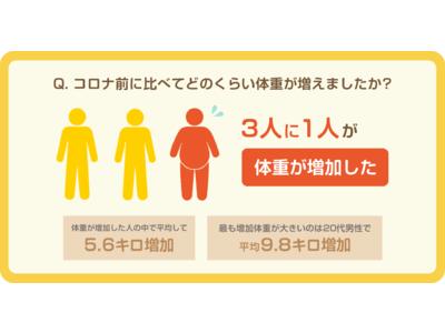 <コロナ禍の健康意識に関する実態調査>コロナ前に比べ約3人に1人が体重増加、その平均は5.6キロ!約7割...