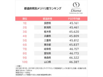 女性のメリハリ度No.1は「長野県」!