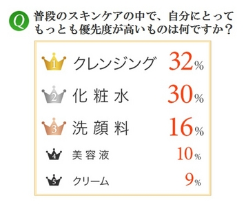 Ranking Image