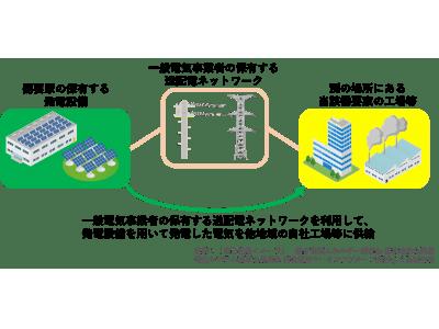 エコスタイルが太陽光発電の自己託送モデルを提供開始~高精度の発電予測技術と豊富な開発実績を活かしたサービスを展開~