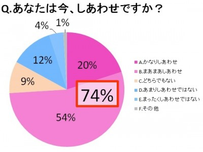 【調査】「Q.あなたは今、しあわせですか?」74%がしあわせと回答。事業活動を通じてしあわせな社会の創造を目指すフェリシモが、4月4日「幸せの日」を前にアンケート結果を公開