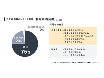 埼玉県産婦人科医会とメドレー、利用者満足度98%の結果を受けて「CLINICS」を活用した妊産婦向け無料オンライン相談の対応期間を延長