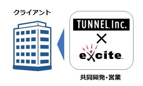 エキサイト Tunnel社への資本業務提携について