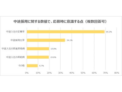 【20代意識調査】20代転職希望者は、「受け入れ体制」に注目?応募時に意識する数字は、「中途入社の定着率」が最多。2021年4月から、大手企業は公表が義務付けられた「中途採用比率」は、2位34.1%。