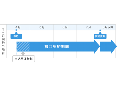 【GMOインターネット】日本国内最速の高性能レンタルサーバー「ConoHa WING byGMO」、長期利用割引プラン「WINGパック」を提供開始