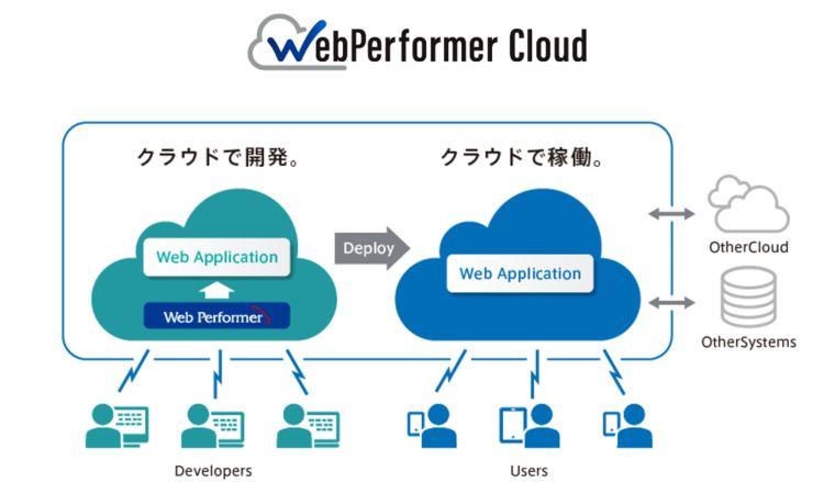 Webアプリケーション開発/実行環境をオールインワンで提供 クラウドプラットフォーム「WebPerf... 画像