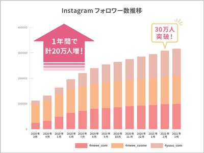 4MEEE株式会社公式Instagram、1年間で計20万フォロワー増を達成!総フォロワー数は30万人超えに。
