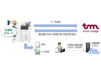 """多様化する働き方へ対応 交通費申請業務の負荷を軽減する複合機ソリューション""""MEAP交通費申請""""を提供開始"""