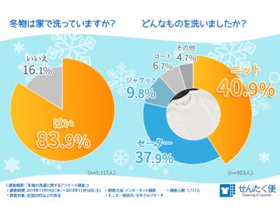 【冬物の洗濯どうしてますか?1,117人にアンケート調査実施】8割以上の方が「家で洗っている」と回答…大切な衣類を守るためその方法合ってますか?