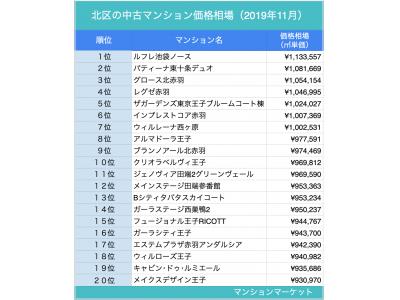 北区、JR線3強とは?【中古マンション価格相場 ランキング100】