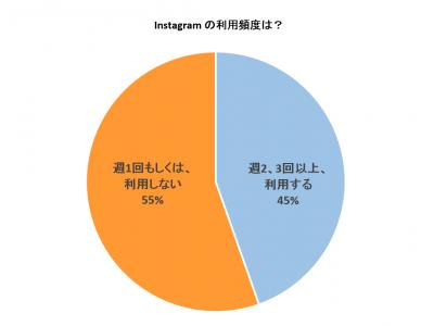 【Instagramユーザー調査】インスタを週2、3回以上利用する女性ユーザーの約半数がインスタの「保存」機能を利用する