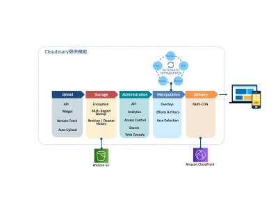 画像・動画の配信最適化プラットフォーム大手Cloudinary社と業務提携
