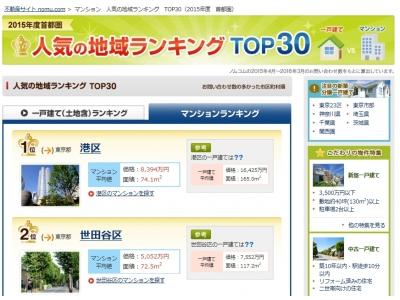 不動産情報サイト「ノムコム」2015年度「人気の地域ランキングTOP30(首都圏)」を発表!