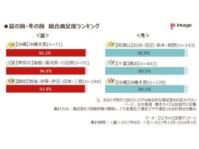 インテージ、夏旅満足度トップ「沖縄」の旅行者調査結果を公開