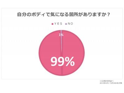 99%の女性が自分のボディで気になる箇所がある!?令和最初の夏に向けてボディパーツケアをはじめましょ♪