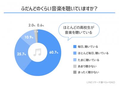 【LINEリサーチ】7割以上の高校生が無料動画サイトで音楽を視聴、有料の音楽配信サービスでは「LINE MUSIC」が約4割とトップに