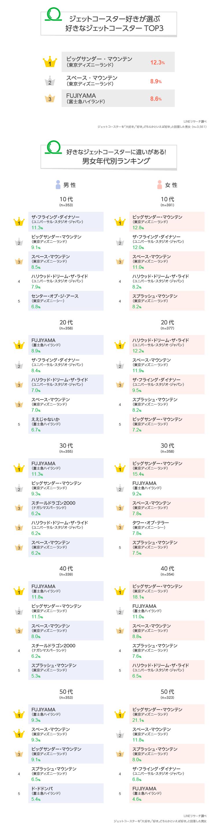 【LINEリサーチ】7/9はジェットコースターの日。東京ディズニーランドの「ビッグサンダー・マウンテン」「スペース・マウンテン」が総合人気TOP2に 男女ともに非日常のワクワク感などを楽しむ傾向