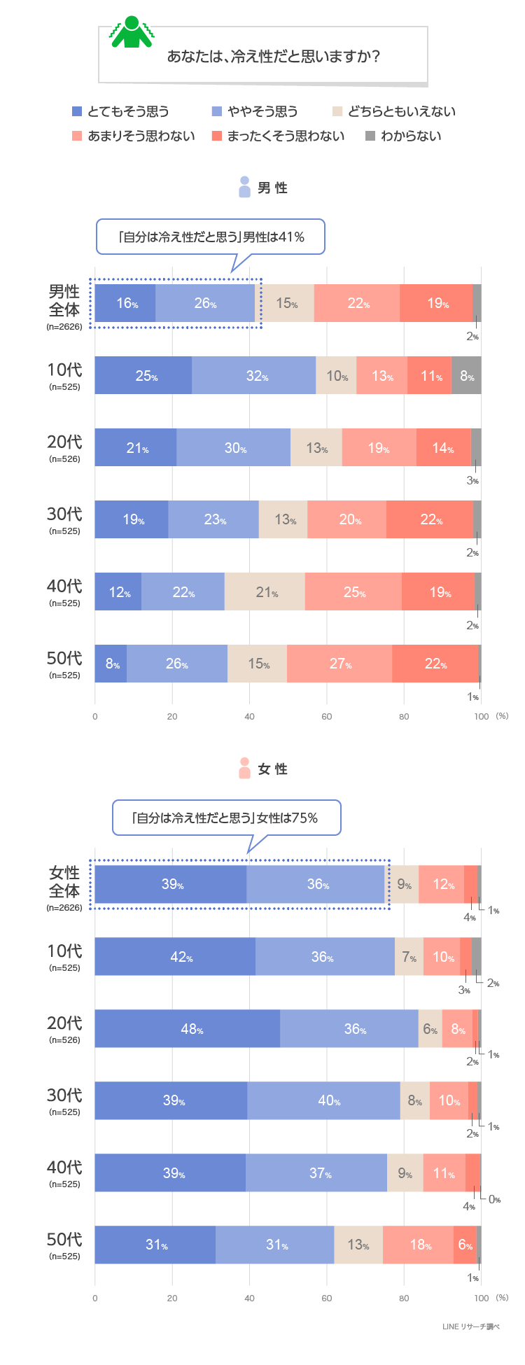 【LINEリサーチ】「冷え性を自覚している人」の割合は全体で約6割、男性は10代、女性は20代が最も高い結果に 冷え性対策は「靴下/レギンスをはく」が男女ともにトップにランクイン