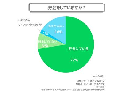 【LINEリサーチ】貯金をしている人は約7割、貯金額は「50万円未満」が最多 資産を増やすアクションは「貯金」「節約」がTOP2、3位以降で男女の違いが