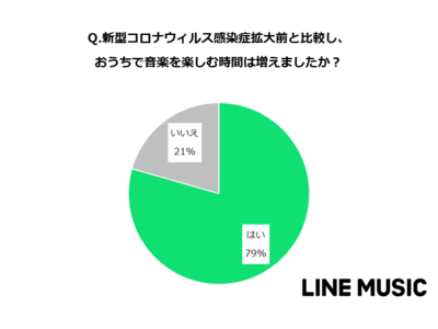 "LINE MUSICユーザーによる『おうちで楽しめる音楽の楽しみ方』を公開!""おうち時間""により「音楽を聞くことが増えた」と約8割が回答"