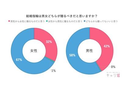 【令和の婚活新常識】67%の女性が「結婚指輪は男女どちらから贈っても良い」と回答