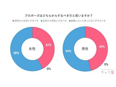 【令和の婚活新常識】58%の女性が「プロポーズは結婚したいと思ったほうがするべき」と回答