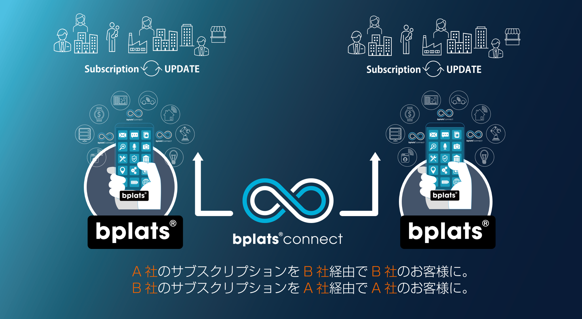 サブスクリプション統合プラットフォームBplats(R)において新サービス「Bplats(R) Connect」を今夏展開予定