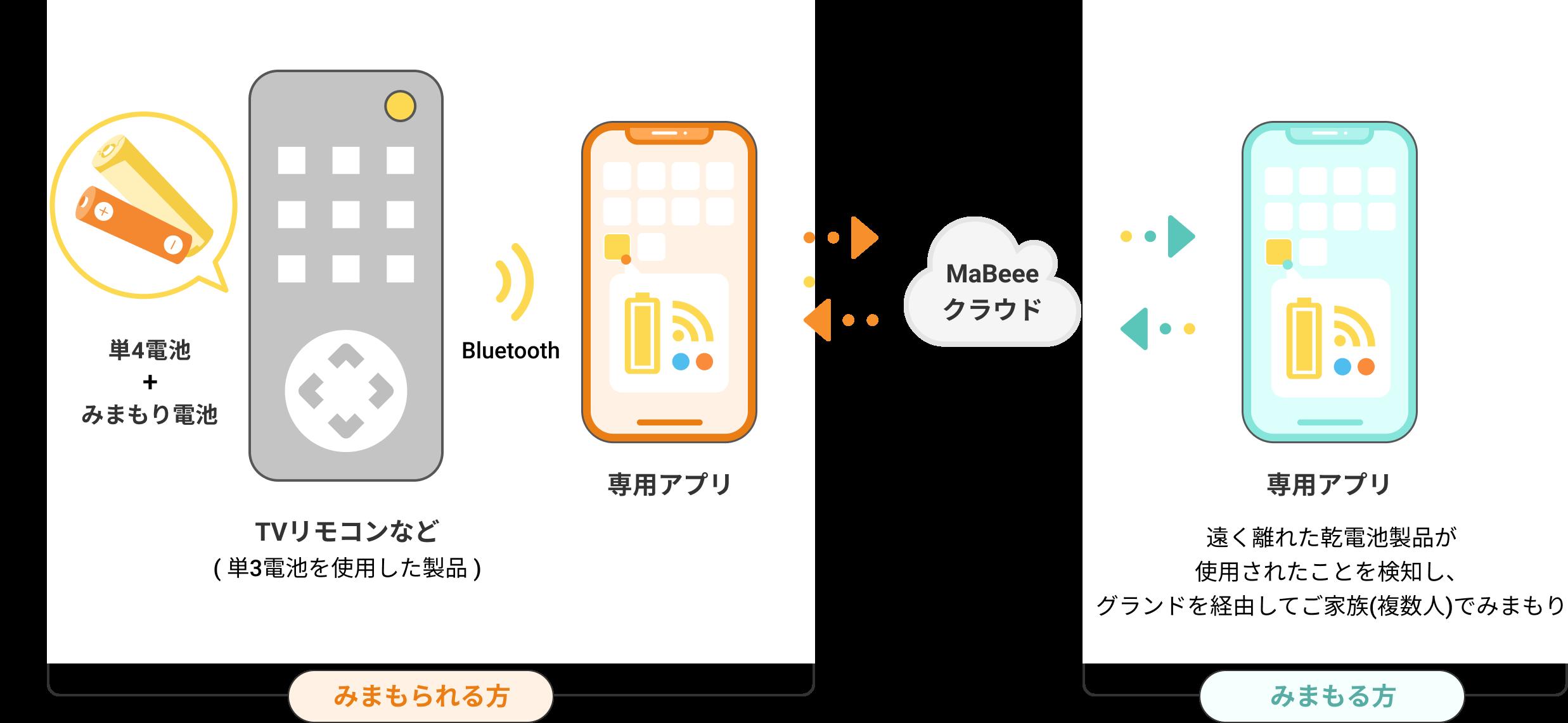 「MaBeeeみまもり電池」熱中症計アラームにも対応した新アプリをリリース
