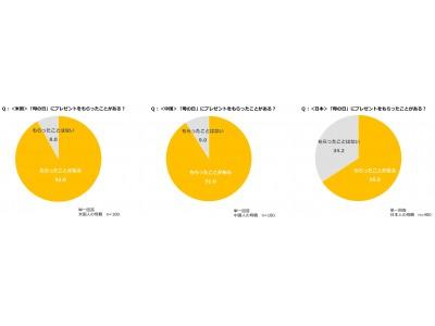 クラシエ 子どもとおかしのアンケート Vol.11 海外における母の日のコミュニケーションに関する意識調査