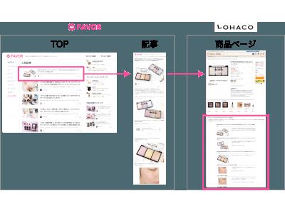 コスメメディア「FAVOR」、日用品ショッピングサイト「LOHACO」にコンテンツを提供開始。