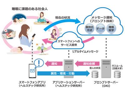 OKI、京都大学と睡眠改善ソリューションの実証実験を開始