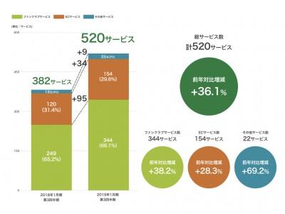 SKIYAKIのサービス数が500を突破!