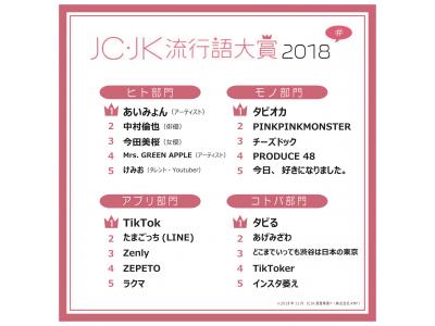 JC・JK流行語大賞2018&2019トレンド予測を発表「タピる」「TikToker」「ASMR」がランクイン!