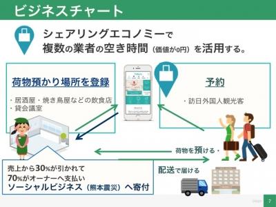 震災支援のシェアリングエコノミー型ソーシャルビジネス。インバウンド旅行者向けサービスがKobe Global Startup Gatewayに選ばれました。動画プレスリリース