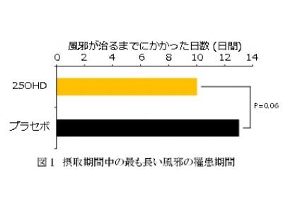 25-ヒドロキシビタミンD3摂取で風邪の症状が軽減する可能性を確認