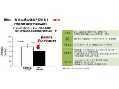 「大人のカロリミット(R)」 日本初!3つの機能を臨床試験で確認!