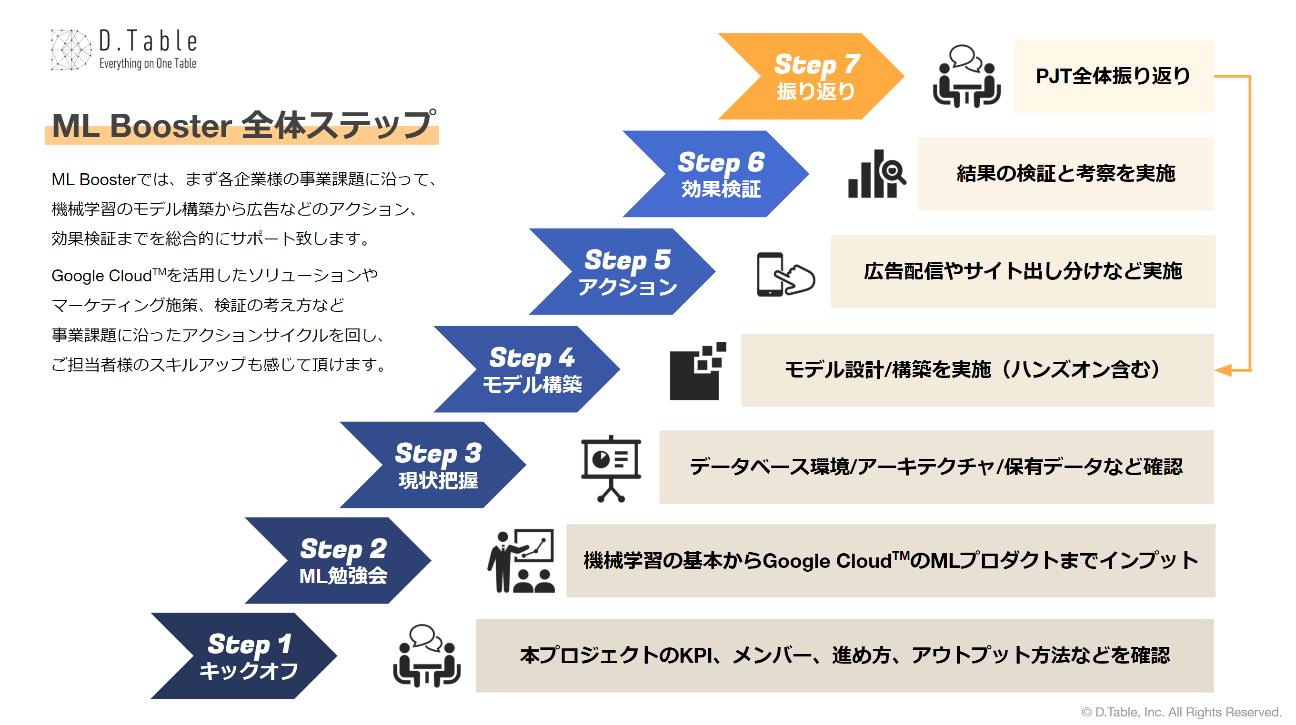 【DAC】機械学習モデルを活用したマーケティングのインハウス化支援サービス 「ML Booster」... 画像