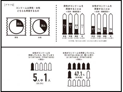 性と恋愛2019ー日本の若者のSRHR意識調査ー 約80%が恋人に性の悩みや要望を相談した経験がないと回答
