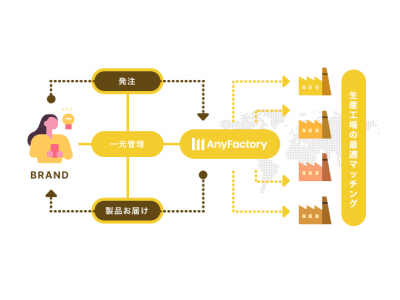AnyMind Groupがアジア各国の工場と個人・企業をクラウドで繋げるものづくりプラットフォーム「AnyFactory」を新規事業としてローンチ
