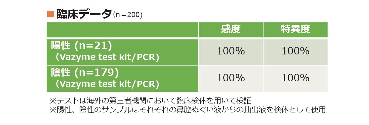 PCRより早く・安い・郵送不要・即日10分で感染確認「抗原検査キット」入荷数を増加。企業様からの大口注文に対応。