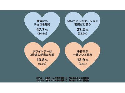 隣の芝生は…? 30代既婚女性「夫がストレス」42.8% 未婚女性「恋人がいないことがストレス」25.4% 高ストレス女性のバレンタイン意識「手作りが一番だと思う」も「3倍返しを期待」する傾向に