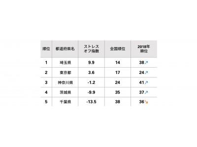 埼玉が翔んだ!? ストレスオフ県でジャンプアップ 東京圏女性のストレス状況を分析 茨城低ストレス女性「お腹いっぱい食べる」県内平均の5倍