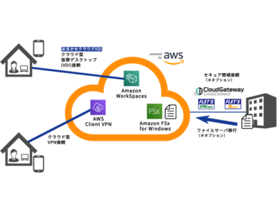 JMAS、NTT東日本の「おまかせクラウドVDI」「クラウドゲートウェイ クロスコネクト」を利用した「J-COS セキュアリモートアクセスサービス」の提供を開始