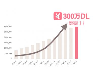 No.1コスメクチコミアプリ「LIPS」300万ダウンロードを突破 「300万ダウンロード記念キャンペーン」も開催予定!
