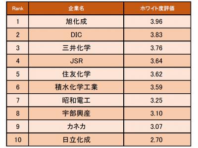 化学業界の「ホワイト度が高い企業ランキング」発表! 1位は旭化成(企業口コミサイトキャリコネ)